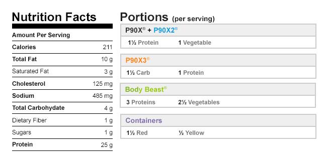 NutritionalData-PowerTurkeyMeatloafBodyBeast